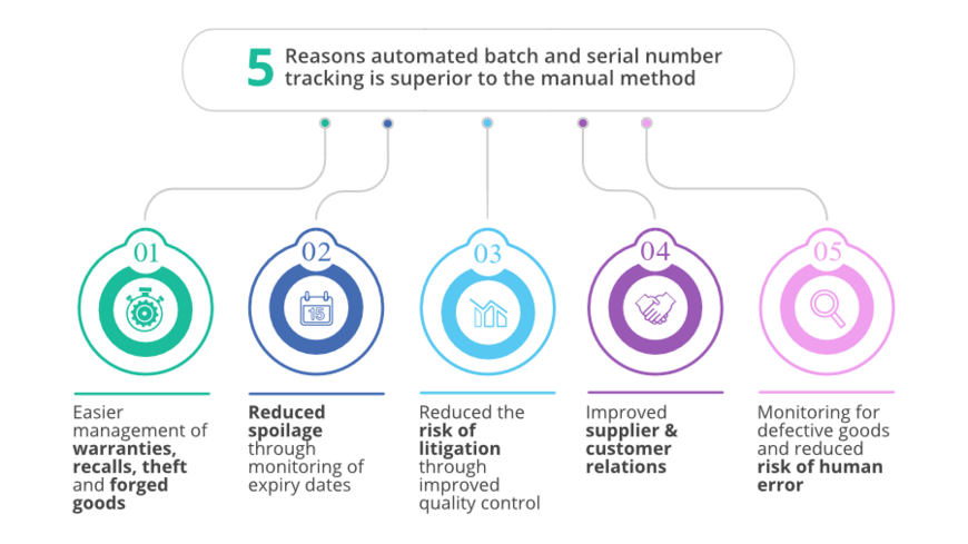 5 reasons to automate batch tracking