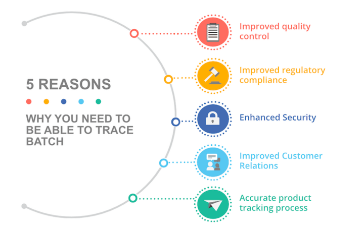 Reasons for batch tracking