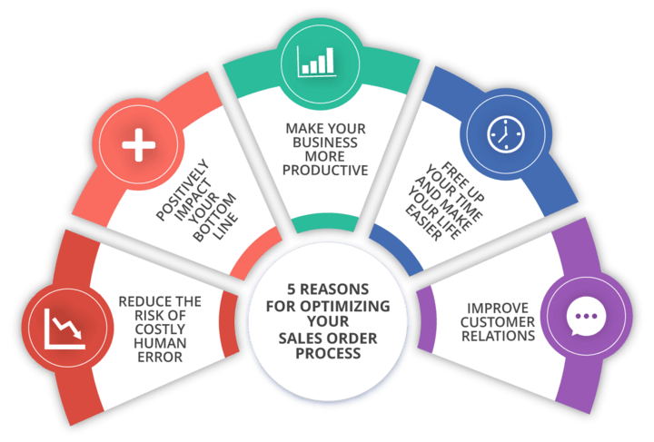 why optimizing your sales order processing